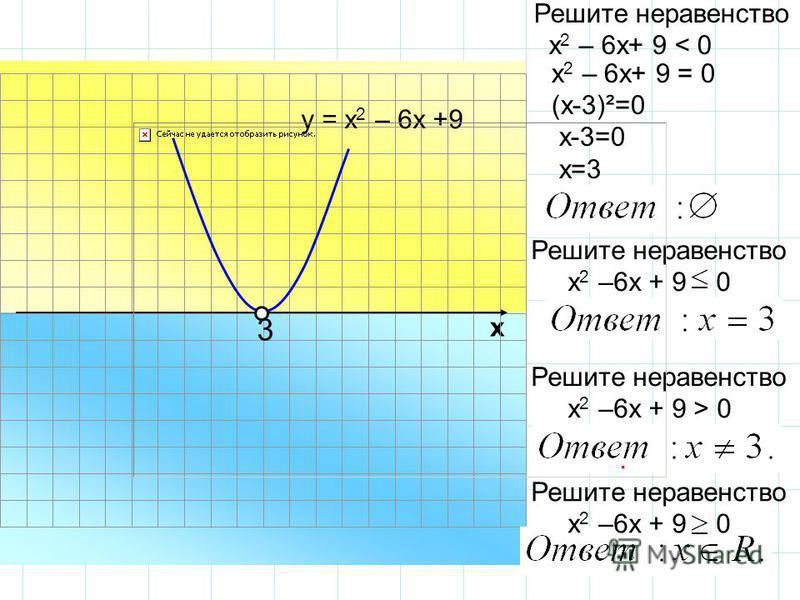 х 2 – 6 х+ 9 = 0 (х-3)²=0 х-3=0 х=3 х Решите неравенство х 2 – 6 х+ 9 < 0 у = х 2 – 6 х +9 Решите неравенство х 2 –6 х + 9 0 3 Решите неравенство х 2 –6 х + 9 > 0. Решите неравенство х 2 –6 х + 9 0