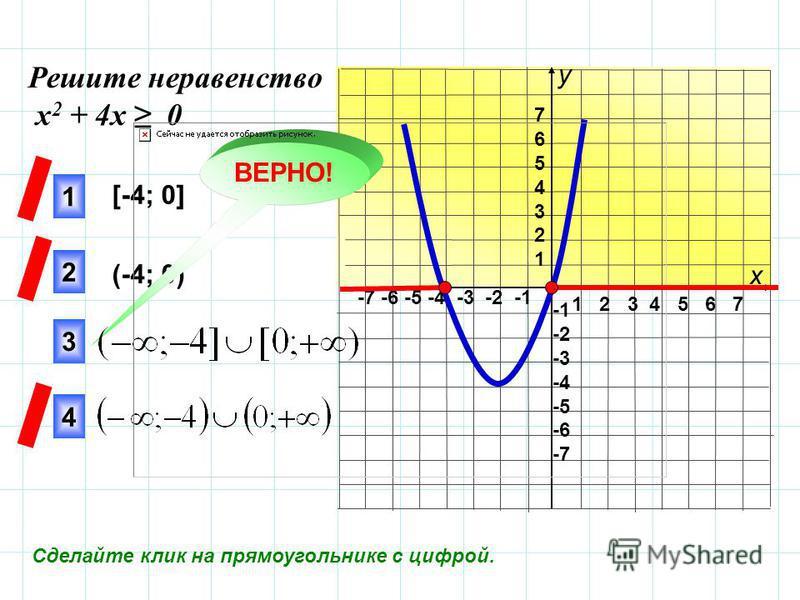 1 2 3 4 5 6 7 -7 -6 -5 -4 -3 -2 -1 76543217654321 -2 -3 -4 -5 -6 -7 [-4; 0] (-4; 0) 3 1 2 4 ВЕРНО! Решите неравенство х 2 + 4 х 0 х у Сделайте клик на прямоугольнике с цифрой.