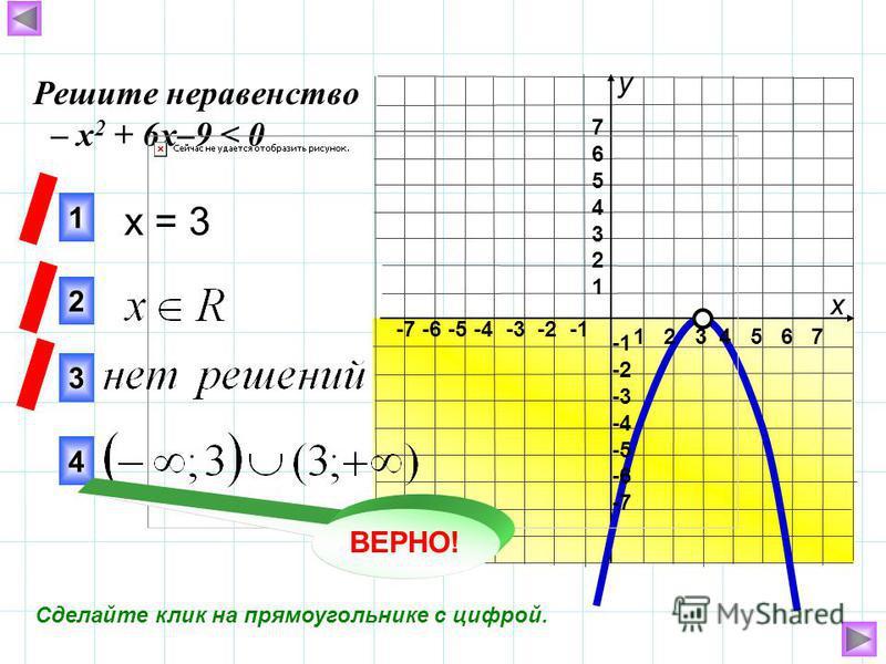 1 2 3 4 5 6 7 -7 -6 -5 -4 -3 -2 -1 76543217654321 -2 -3 -4 -5 -6 -7 x = 3 3 1 2 Решите неравенство – х 2 + 6 х–9 < 0 4 ВЕРНО! х у Сделайте клик на прямоугольнике с цифрой.