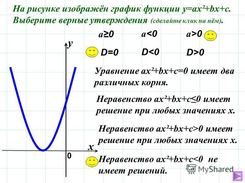 На рисунке изображён график функции у=ах²+bх+с. Выберите верные утверждения (сделайте клик на нём). а 0 Уравнение ах²+bх+с=0 имеет два различных корня. а<0 а<0 а>0 а>0 Неравенство ах²+bх+с 0 имеет решение при любых значениях х. Неравенство ах²+bх+с>0