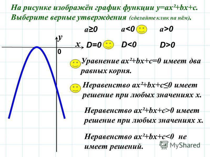 На рисунке изображён график функции у=ах²+bх+с. Выберите верные утверждения (сделайте клик на нём). а 0 Уравнение ах²+bх+с=0 имеет два равных корня. а<0 а<0 а>0 а>0 Неравенство ах²+bх+с 0 имеет решение при любых значениях х. Неравенство ах²+bх+с>0 им