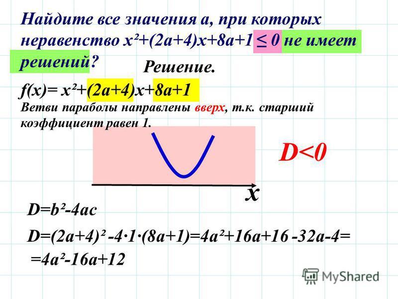 f(x)= х²+(2 а+4)х+8 а+1 Решение. Ветви параболы направлены вверх, т.к. старший коэффициент равен 1. D<0 D=b²-4ac D=(2a+4)² -4·1·(8a+1)=4a²+16a+16 -32a-4= =4a²-16a+12 х Найдите все значения а, при которых неравенство х²+(2 а+4)х+8 а+1 0 не имеет решен