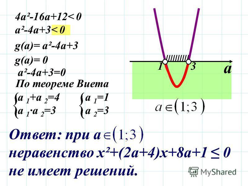 ////////// 4a²-16a+12< 0 a²-4a+3< 0 g(a)= a²-4 а+3 g(a)= 0g(a)= 0 a²-4 а+3=0 По теореме Виета a 1 +а 2 =4 a 1 ·а 2 =3 а 2 =3 а 1 =1 13 а Ответ: при а неравенство х²+(2 а+4)х+8 а+1 0 не имеет решений.