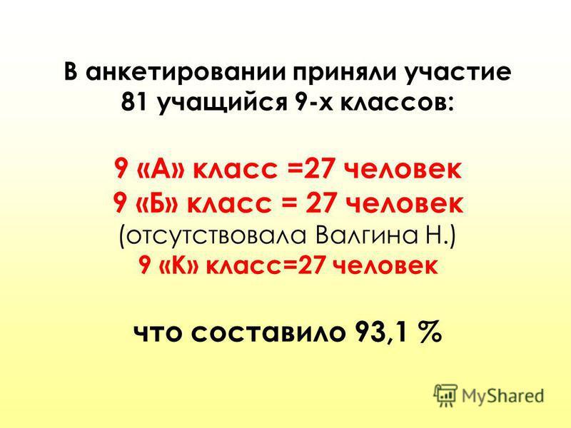 В анкетировании приняли участие 81 учащийся 9-х классов: 9 «А» класс =27 человек 9 «Б» класс = 27 человек (отсутствовала Валгина Н.) 9 «К» класс=27 человек что составило 93,1 %