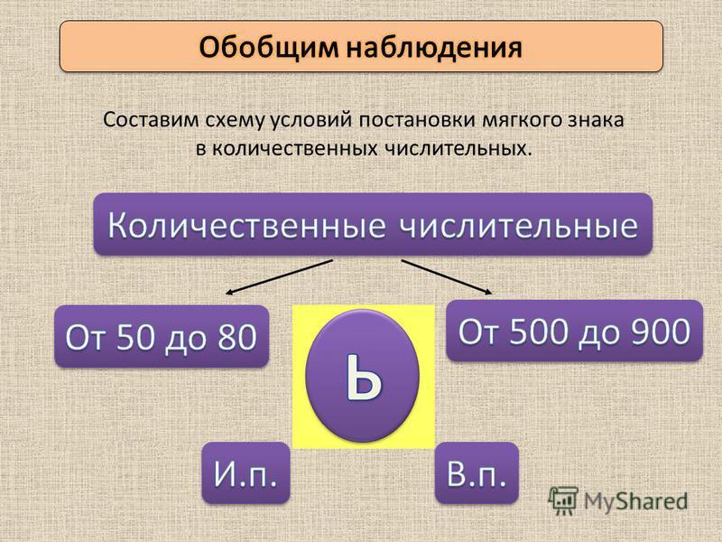 Составим схему условий постановки мягкого знака в количественных числительных.