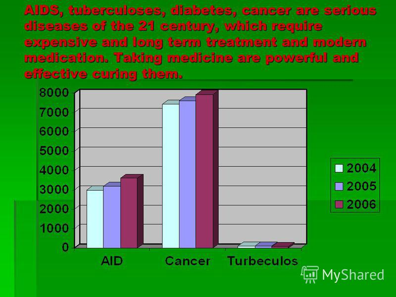 AIDS, tuberculoses, diabetes, cancer are serious diseases of the 21 century, which require expensive and long term treatment and modern medication. Taking medicine are powerful and effective curing them.