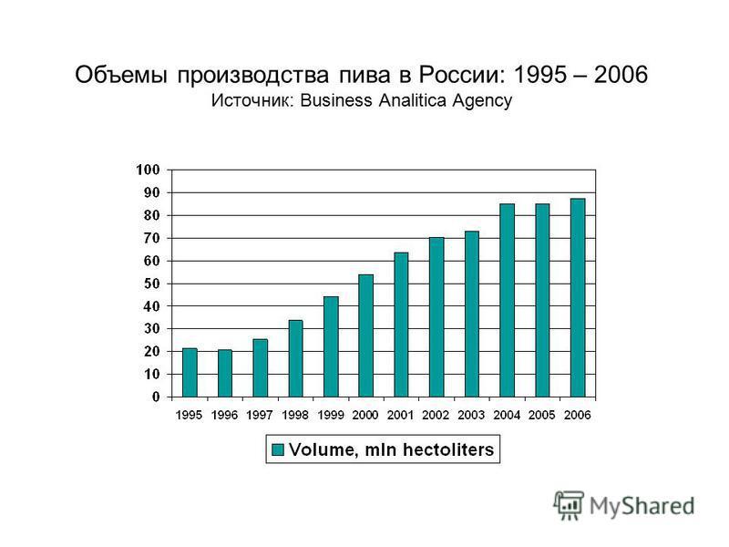 Объемы производства пива в России: 1995 – 2006 Источник: Business Analitica Agency