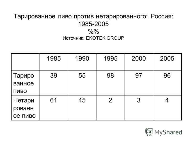 Тарированнмое пиво против нетарированного: Россия: 1985-2005 % Источник: EKOTEK GROUP 19851990199520002005 Тариро ваннмое пиво 3955989796 Нетари рованн мое пиво 6145234