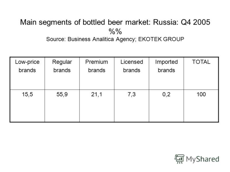 Main segments of bottled beer market: Russia: Q4 2005 % Source: Business Analitica Agency; EKOTEK GROUP Low-price brands Regular brands Premium brands Licensed brands Imported brands TOTAL 15,555,921,17,30,2100