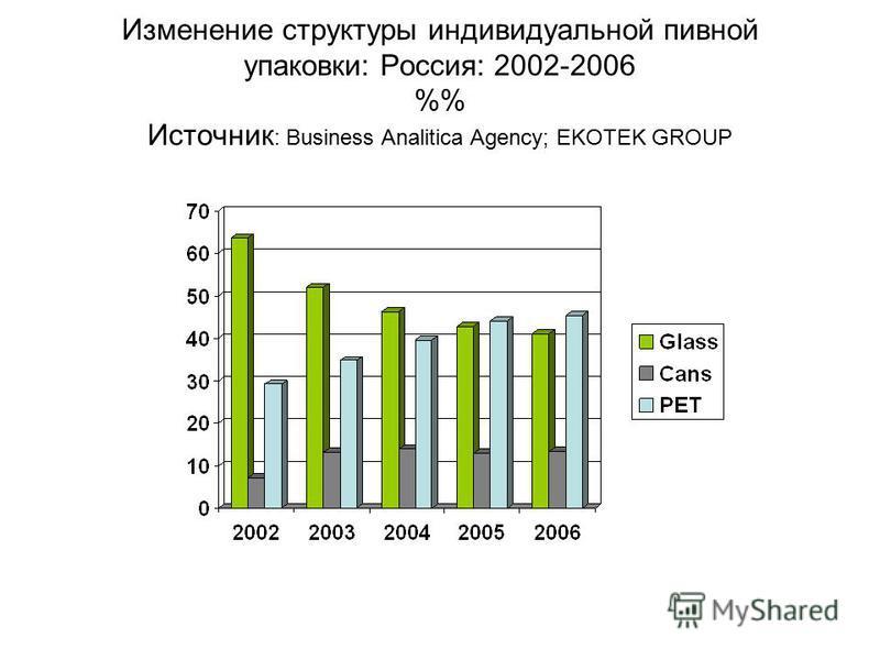 Изменение структуры индивидуальной пивной упаковки: Россия: 2002-2006 % Источник : Business Analitica Agency; EKOTEK GROUP