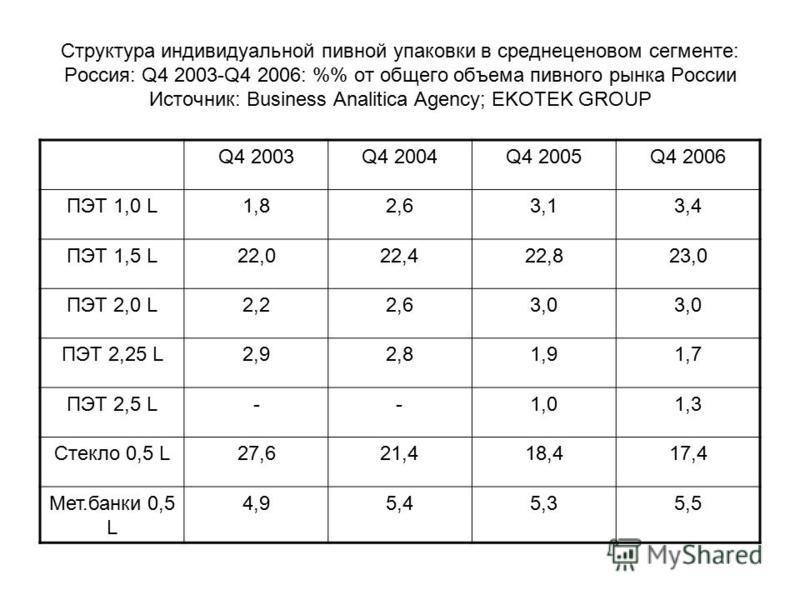 Структура индивидуальной пивной упаковки в средне ценовом сегменте: Россия: Q4 2003-Q4 2006: % от общего объема пивного рынка России Источник: Business Analitica Agency; EKOTEK GROUP Q4 2003Q4 2004Q4 2005Q4 2006 ПЭТ 1,0 L1,82,63,13,4 ПЭТ 1,5 L22,022,