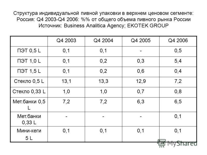 Структура индивидуальной пивной упаковки в верхнем ценовом сегменте: Россия: Q4 2003-Q4 2006: % от общего объема пивного рынка России Источник: Business Analitica Agency; EKOTEK GROUP Q4 2003Q4 2004Q4 2005Q4 2006 ПЭТ 0,5 L0,1 -0,5 ПЭТ 1,0 L0,10,20,35