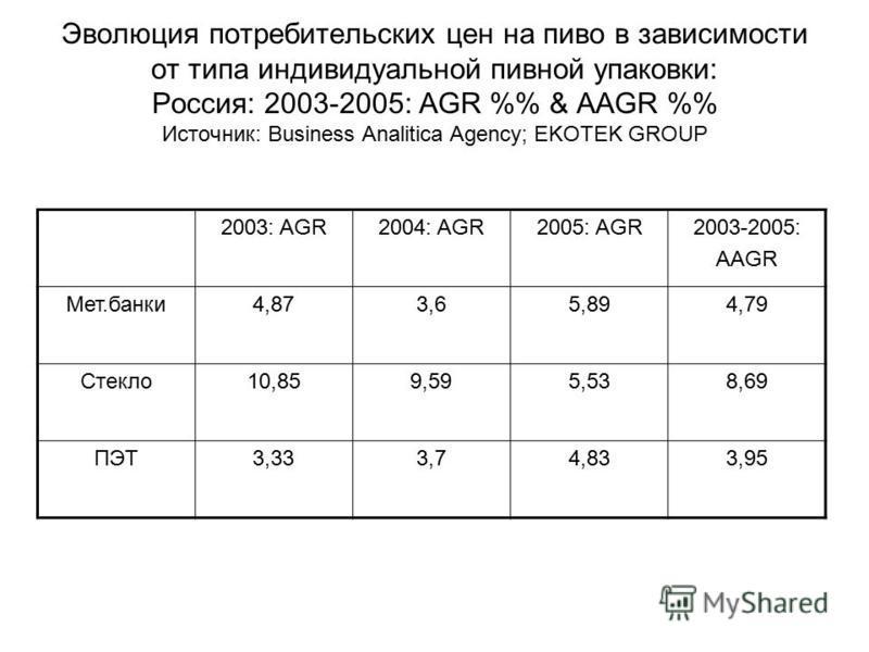 Эволюция потребительских цен на пиво в зависимости от типа индивидуальной пивной упаковки: Россия: 2003-2005: AGR % & AAGR % Источник: Business Analitica Agency; EKOTEK GROUP 2003: AGR2004: AGR2005: AGR2003-2005: AAGR Мет.банки 4,873,65,894,79 Стекло