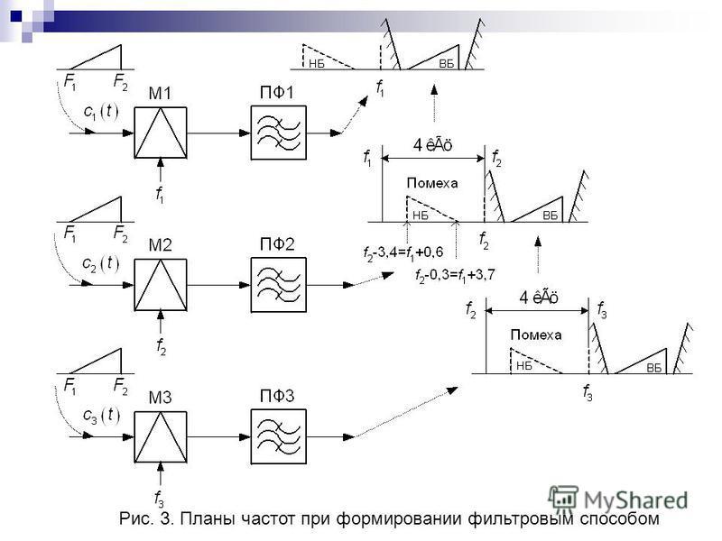 Рис. 3. Планы частот при формировании фильтровым способом