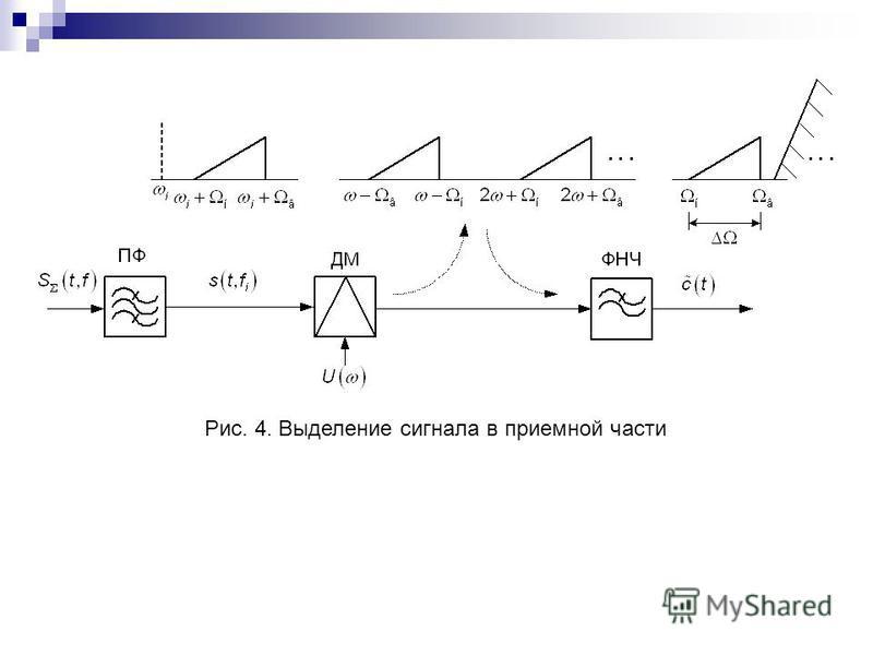 Рис. 4. Выделение сигнала в приемной части