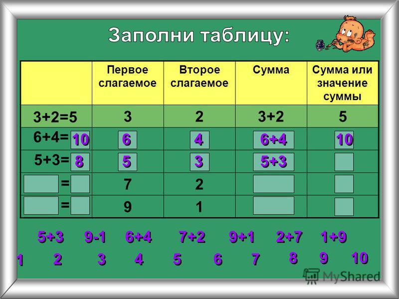 Первое слагаемое Второе слагаемое Сумма Сумма или значение суммы 323+25 72 91 3+2=5 6+4= 5+3= 2 2 3 3 4 4 5 5 6 6 7 7 8 8 1 1 9 9 10 = = 5+3 6+4 7+2 9+1 1+9 2+7 9-1 10 6 6 4 4 6+4 10 8 8 5 5 3 3 5+3