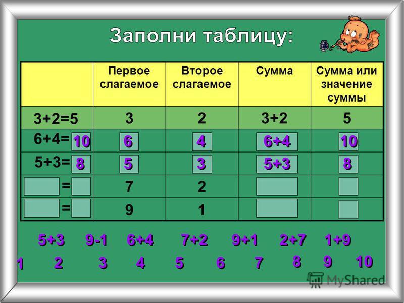 Первое слагаемое Второе слагаемое Сумма Сумма или значение суммы 323+25 72 91 3+2=5 6+4= 5+3= 2 2 3 3 4 4 5 5 6 6 7 7 8 8 1 1 9 9 10 = = 5+3 6+4 7+2 9+1 1+9 2+7 9-1 10 6 6 4 4 6+4 10 8 8 5 5 3 3 5+3 8 8