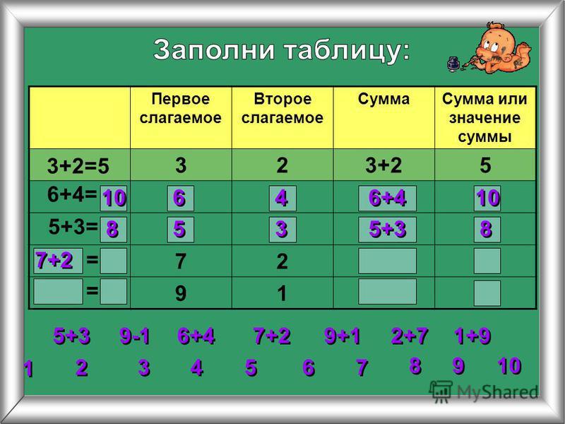 Первое слагаемое Второе слагаемое Сумма Сумма или значение суммы 323+25 72 91 3+2=5 6+4= 5+3= 2 2 3 3 4 4 5 5 6 6 7 7 8 8 1 1 9 9 10 = = 5+3 6+4 7+2 9+1 1+9 2+7 9-1 10 6 6 4 4 6+4 10 8 8 5 5 3 3 5+3 8 8 7+2
