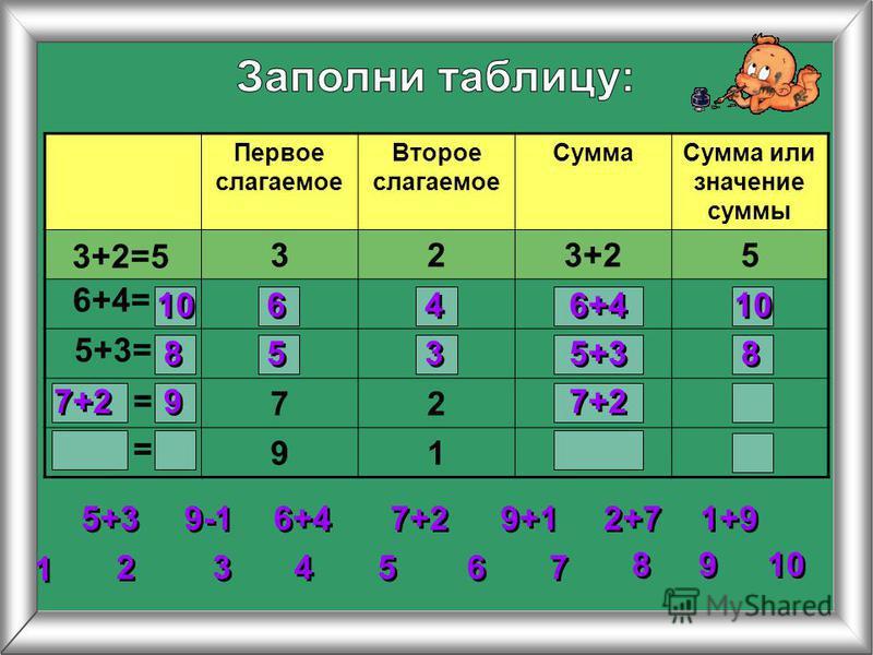 Первое слагаемое Второе слагаемое Сумма Сумма или значение суммы 323+25 72 91 3+2=5 6+4= 5+3= 2 2 3 3 4 4 5 5 6 6 7 7 8 8 1 1 9 9 10 = = 5+3 6+4 7+2 9+1 1+9 2+7 9-1 10 6 6 4 4 6+4 10 8 8 5 5 3 3 5+3 8 8 7+2 9 9
