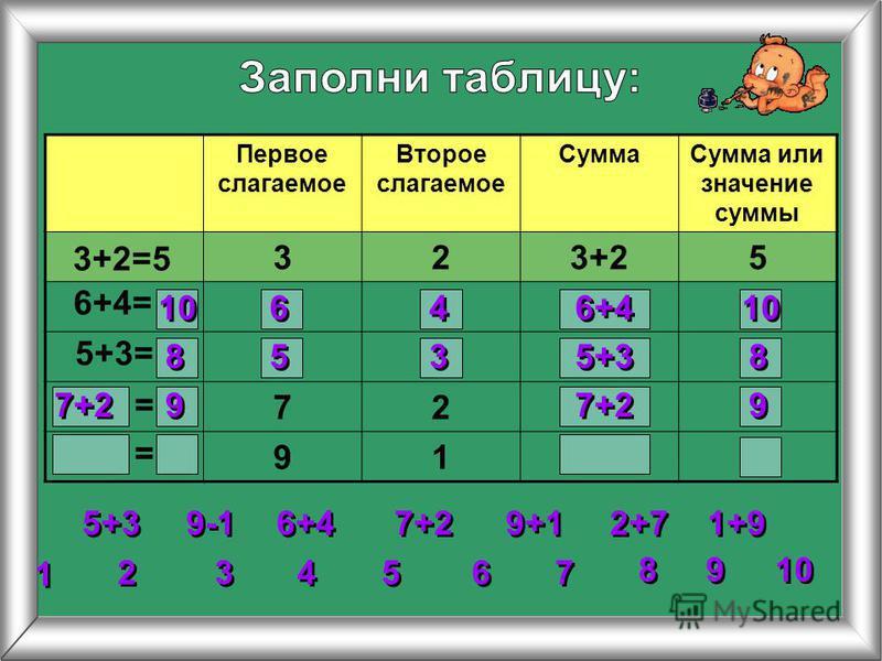 Первое слагаемое Второе слагаемое Сумма Сумма или значение суммы 323+25 72 91 3+2=5 6+4= 5+3= 2 2 3 3 4 4 5 5 6 6 7 7 8 8 1 1 9 9 10 = = 5+3 6+4 7+2 9+1 1+9 2+7 9-1 10 6 6 4 4 6+4 10 8 8 5 5 3 3 5+3 8 8 7+2 9 9 9 9