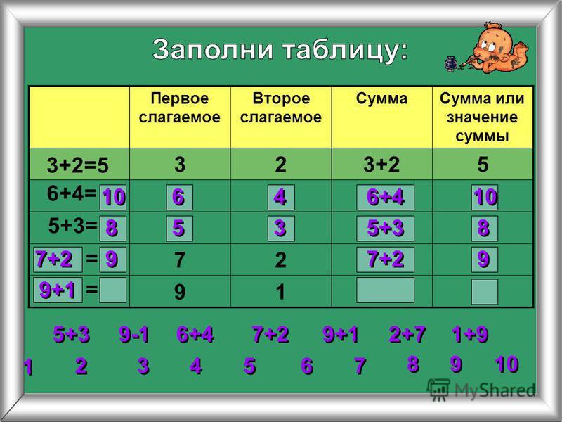 Первое слагаемое Второе слагаемое Сумма Сумма или значение суммы 323+25 72 91 3+2=5 6+4= 5+3= 2 2 3 3 4 4 5 5 6 6 7 7 8 8 1 1 9 9 10 = = 5+3 6+4 7+2 9+1 1+9 2+7 9-1 10 6 6 4 4 6+4 10 8 8 5 5 3 3 5+3 8 8 7+2 9 9 9 9 9+1