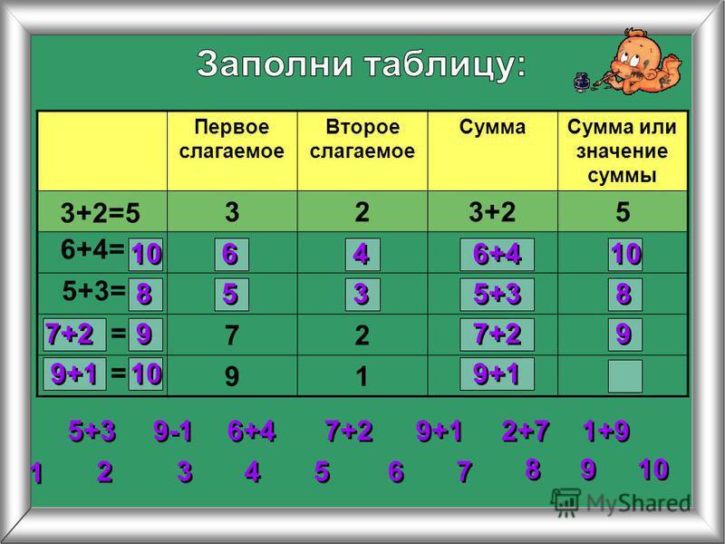 Первое слагаемое Второе слагаемое Сумма Сумма или значение суммы 323+25 72 91 3+2=5 6+4= 5+3= 2 2 3 3 4 4 5 5 6 6 7 7 8 8 1 1 9 9 10 = = 5+3 6+4 7+2 9+1 1+9 2+7 9-1 10 6 6 4 4 6+4 10 8 8 5 5 3 3 5+3 8 8 7+2 9 9 9 9 9+1 10