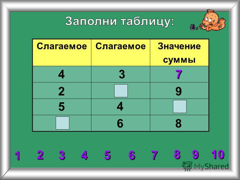 Слагаемое Значение суммы 2 2 3 3 4 4 5 5 6 6 7 7 8 8 1 1 9 9 10 4 4 3 2 5 86 9 7 7