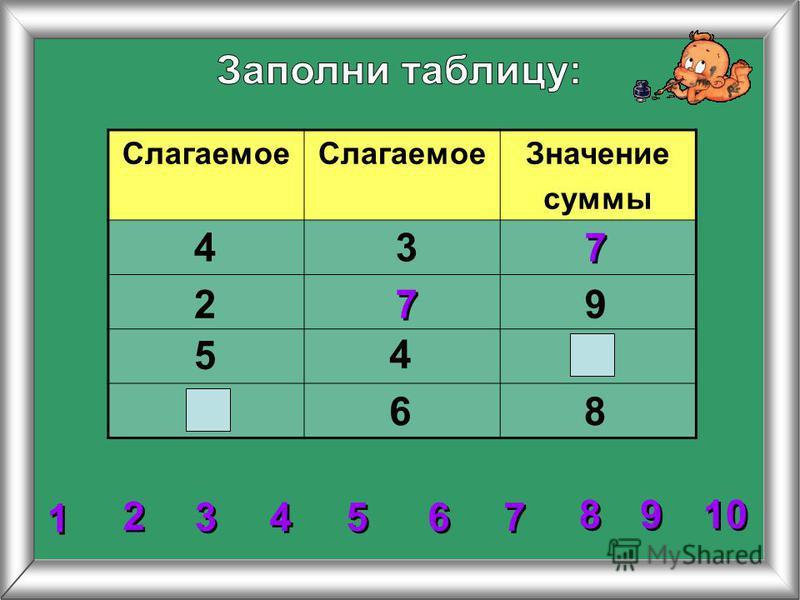 Слагаемое Значение суммы 2 2 3 3 4 4 5 5 6 6 7 7 8 8 1 1 9 9 10 4 4 3 2 5 86 9 7 7 7 7