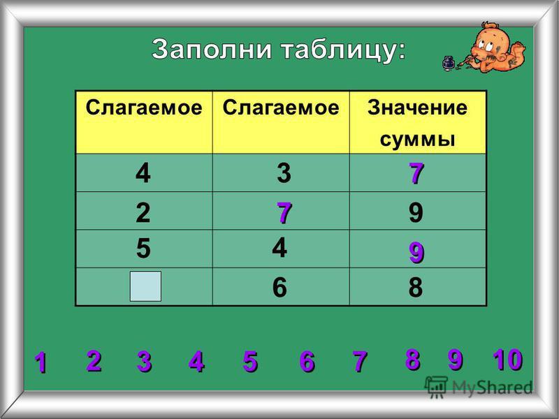 Слагаемое Значение суммы 2 2 3 3 4 4 5 5 6 6 7 7 8 8 1 1 9 9 10 4 4 3 2 5 86 9 7 7 7 7 9 9