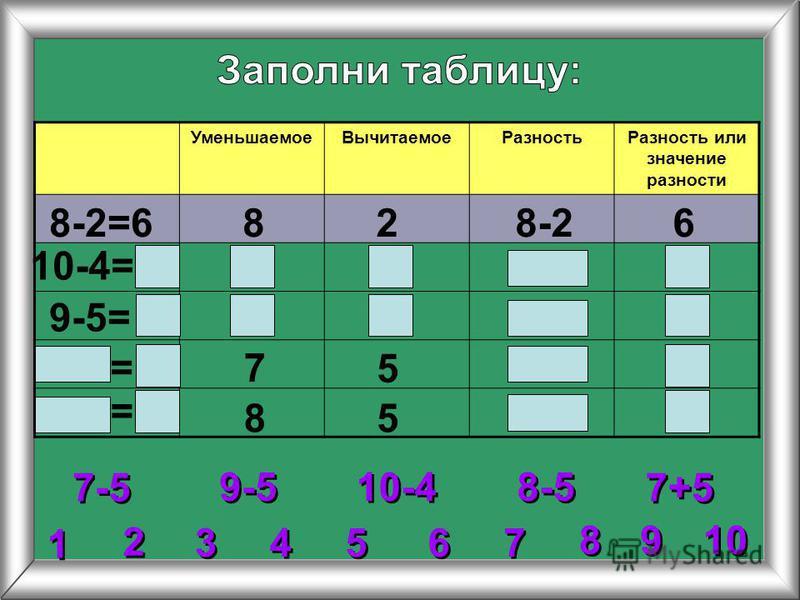 2 2 3 3 4 4 5 5 6 6 7 7 8 8 1 1 9 9 10 Уменьшаемое ВычитаемоеРазность Разность или значение разности 8-2=6828-26 10-4= 9-5= 7 5 85 9-5 10-4 7-5 8-5 7+5 = =