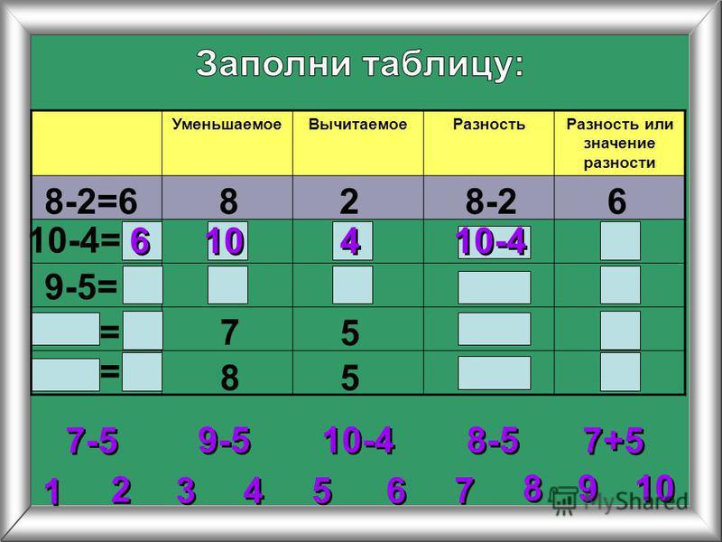 2 2 3 3 4 4 5 5 6 6 7 7 8 8 1 1 9 9 Уменьшаемое ВычитаемоеРазность Разность или значение разности 8-2=6828-26 10-4= 9-5= 7 5 85 9-5 10-4 7-5 8-5 7+5 = = 6 6 10-4 10 4 4
