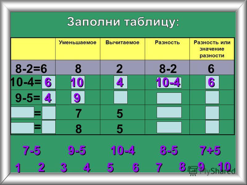 2 2 3 3 4 4 5 5 6 6 7 7 8 8 1 1 9 9 Уменьшаемое ВычитаемоеРазность Разность или значение разности 8-2=6828-26 10-4= 9-5= 7 5 85 9-5 10-4 7-5 8-5 7+5 = = 6 6 6 6 10-4 10 4 4 4 4 9 9