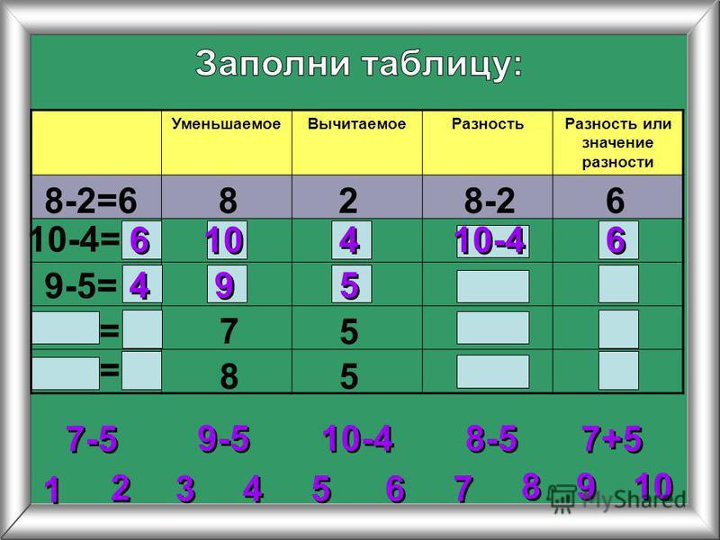 2 2 3 3 4 4 5 5 6 6 7 7 8 8 1 1 9 9 Уменьшаемое ВычитаемоеРазность Разность или значение разности 8-2=6828-26 10-4= 9-5= 7 5 85 9-5 10-4 7-5 8-5 7+5 = = 6 6 6 6 10-4 10 4 4 4 4 9 9 5 5
