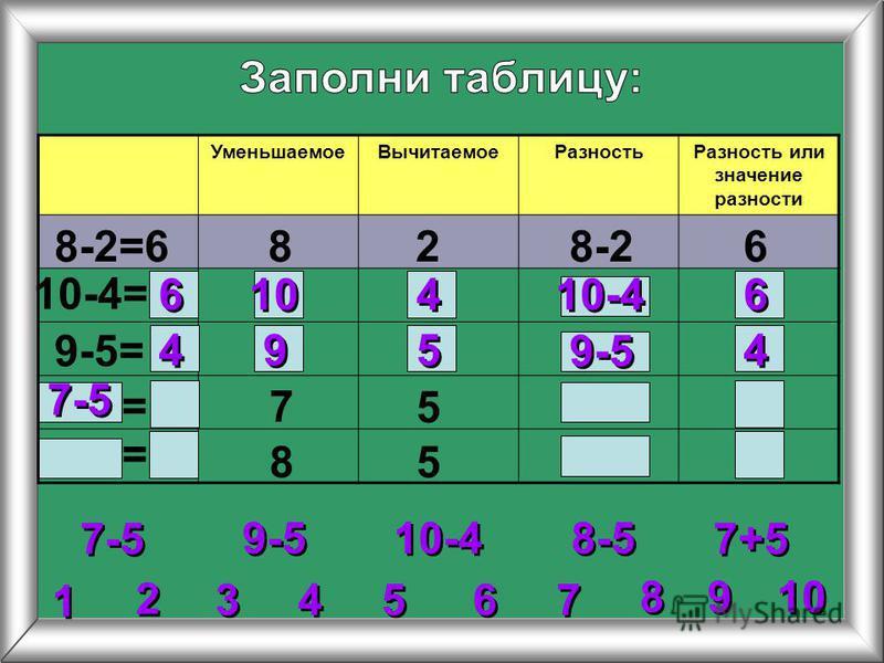 2 2 3 3 4 4 5 5 6 6 7 7 8 8 1 1 9 9 10 Уменьшаемое ВычитаемоеРазность Разность или значение разности 8-2=6828-26 10-4= 9-5= 7 5 85 9-5 10-4 7-5 8-5 7+5 = = 6 6 6 6 10-4 10 4 4 4 4 4 4 9 9 5 5 9-5 7-5