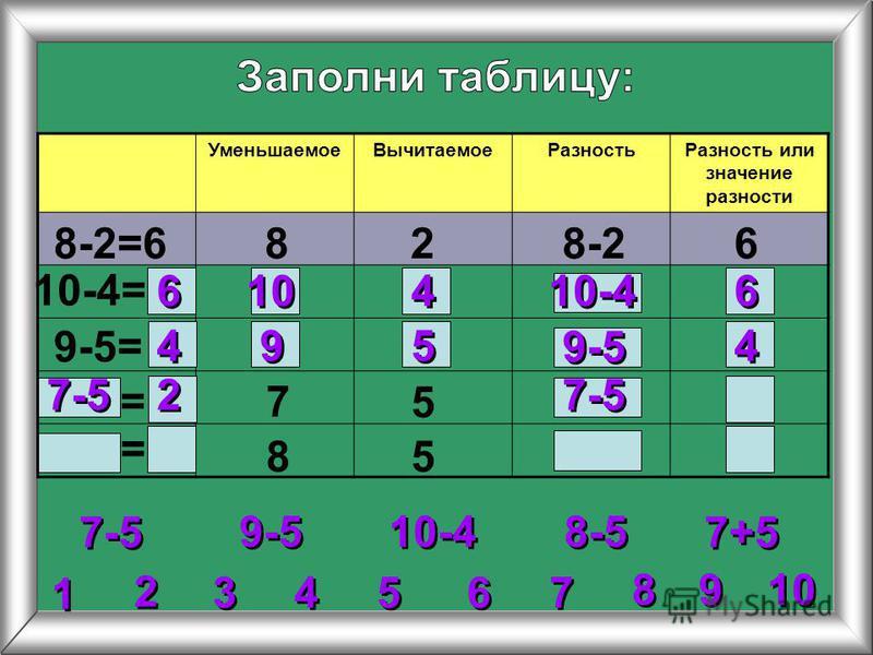 2 2 3 3 4 4 5 5 6 6 7 7 8 8 1 1 9 9 10 Уменьшаемое ВычитаемоеРазность Разность или значение разности 8-2=6828-26 10-4= 9-5= 7 5 85 9-5 10-4 7-5 8-5 7+5 = = 6 6 6 6 10-4 10 4 4 4 4 4 4 9 9 5 5 9-5 7-5 2 2