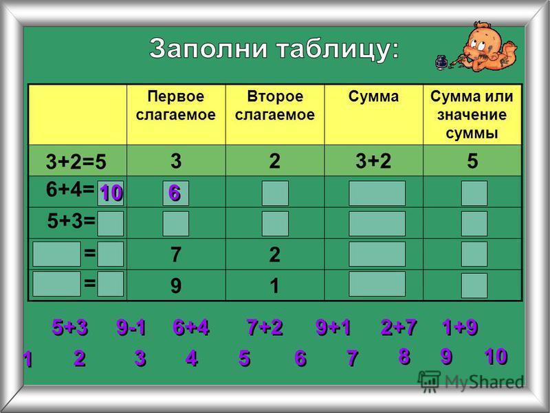 Первое слагаемое Второе слагаемое Сумма Сумма или значение суммы 323+25 72 91 3+2=5 6+4= 5+3= 2 2 3 3 4 4 5 5 6 6 7 7 8 8 1 1 9 9 10 = = 5+3 6+4 7+2 9+1 1+9 2+7 9-1 10 6 6