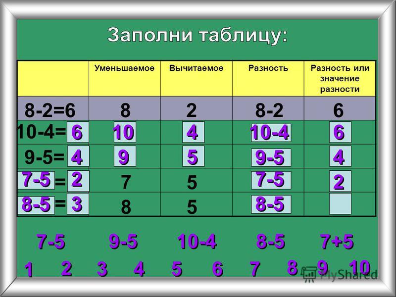 2 2 3 3 4 4 5 5 6 6 7 7 8 8 1 1 9 9 10 Уменьшаемое ВычитаемоеРазность Разность или значение разности 8-2=6828-26 10-4= 9-5= 7 5 85 9-5 10-4 7-5 8-5 7+5 = = 6 6 6 6 10-4 10 4 4 4 4 4 4 9 9 5 5 9-5 7-5 2 2 2 2 8-5 3 3