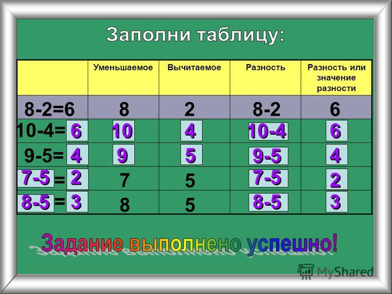 Уменьшаемое ВычитаемоеРазность Разность или значение разности 8-2=6828-26 10-4= 9-5= 7 5 85 = = 6 6 6 6 10-4 10 4 4 4 4 4 4 9 9 5 5 9-5 7-5 2 2 2 2 8-5 3 3 3 3