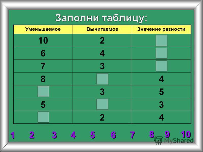 Уменьшаемое ВычитаемоеЗначение разности 102 64 73 84 35 53 24 2 2 3 3 4 4 5 5 6 6 7 7 8 8 1 1 9 9