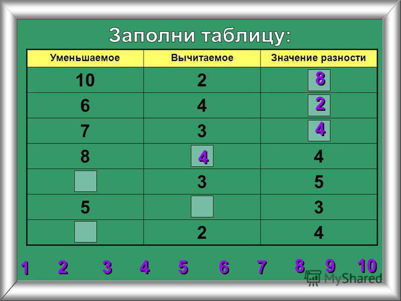 Уменьшаемое ВычитаемоеЗначение разности 102 64 73 84 35 53 24 2 2 3 3 4 4 5 5 6 6 7 7 8 8 1 1 9 9 8 8 4 4 2 2 4 4