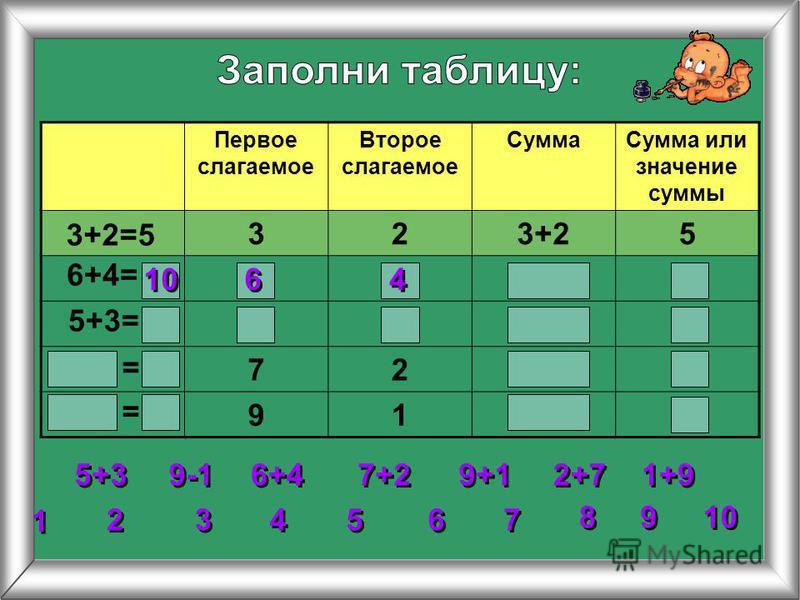 Первое слагаемое Второе слагаемое Сумма Сумма или значение суммы 323+25 72 91 3+2=5 6+4= 5+3= 2 2 3 3 4 4 5 5 6 6 7 7 8 8 1 1 9 9 10 = = 5+3 6+4 7+2 9+1 1+9 2+7 9-1 10 6 6 4 4
