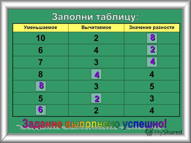 Уменьшаемое ВычитаемоеЗначение разности 102 64 73 84 35 53 24 6 6 8 8 8 8 4 4 2 2 2 2 4 4