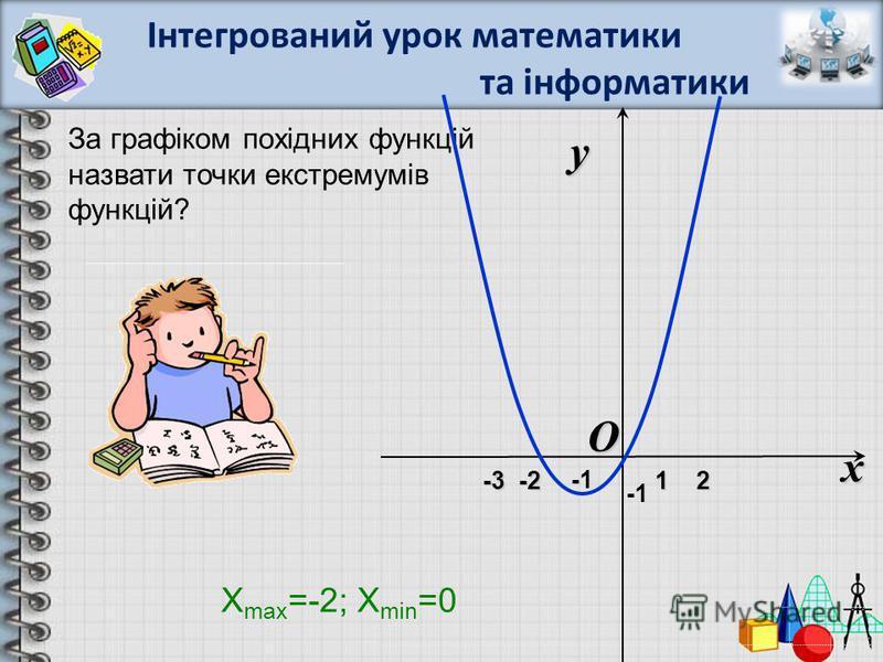 За графіком похідних функцій назвати точки екстремумів функцій? O x y -3 -2 1 2 -3 -2 1 2 X max =-2; X min =0 Інтегрований урок математики та інформатики