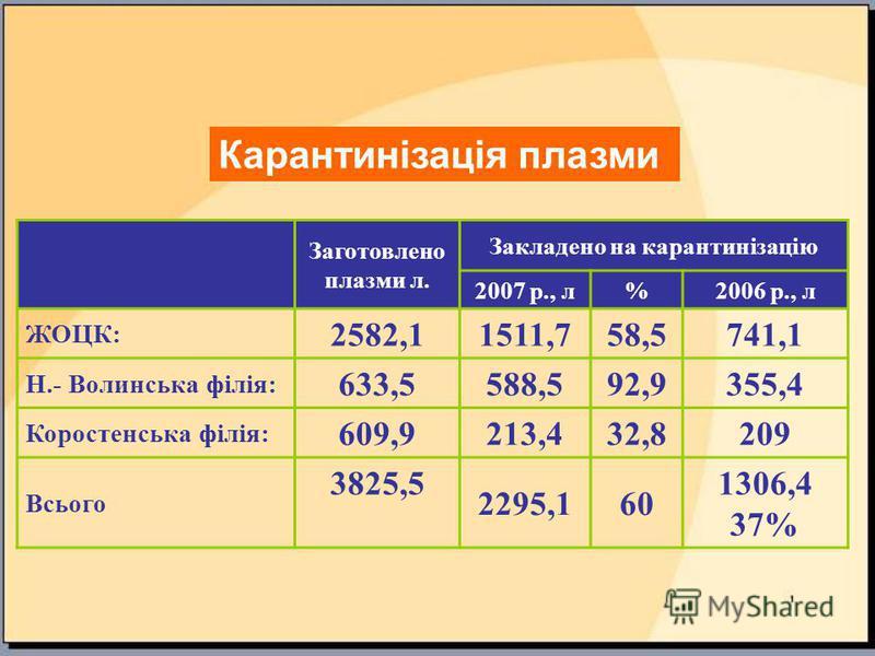 Заготовлено плазми л. Закладено на карантинізацію 2007 р., л%2006 р., л ЖОЦК: 2582,1 1511,758,5741,1 Н.- Волинська філія: 633,5 588,592,9355,4 Коростенська філія: 609,9 213,432,8209 Всього 3825,5 2295,160 1306,4 37% Карантинізація плазми