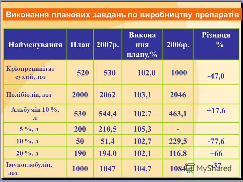 НайменуванняПлан2007р. Викона ння плану,% 2006р. Різниця % Кріопреципітат сухий, доз 520 530 102,0 1000 -47,0 Полібіолін, доз 20002062103,12046 Альбумін 10 %, л 530544,4102,7463,1 +17,6 5 %, л 200210,5105,3- 10 %, л 5051,4102,7229,5 -77,6 20 %, л 190