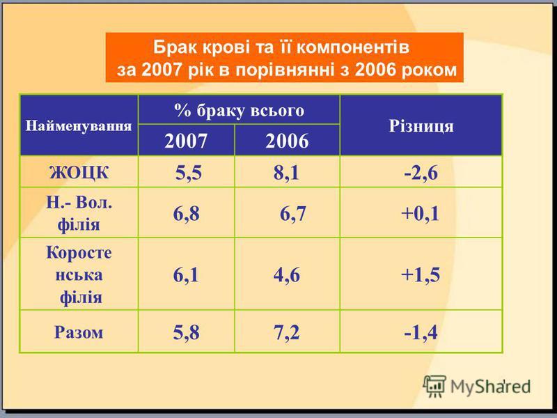 Найменування % браку всього Різниця 20072006 ЖОЦК 5,58,1-2,6 Н.- Вол. філія 6,8 6,7+0,1 Коросте нська філія 6,14,6+1,5 Разом 5,87,2-1,4 Брак крові та її компонентів за 2007 рік в порівнянні з 2006 роком