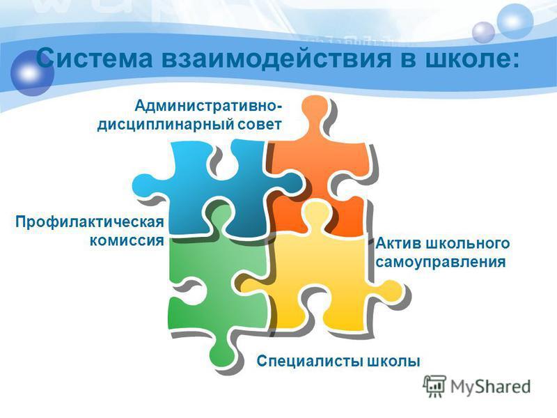 Система взаимодействия в школе: Актив школьного самоуправления Профилактическая комиссия Административно- дисциплинарный совет Специалисты школы