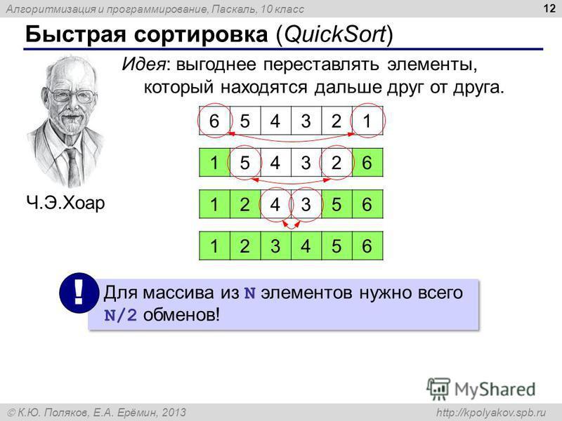 Алгоритмизация и программирование, Паскаль, 10 класс К.Ю. Поляков, Е.А. Ерёмин, 2013 http://kpolyakov.spb.ru Быстрая сортировка (QuickSort) 12 Ч.Э.Хоар Идея: выгоднее переставлять элементы, который находятся дальше друг от друга. 654321 154326 124356