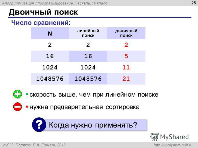 Алгоритмизация и программирование, Паскаль, 10 класс К.Ю. Поляков, Е.А. Ерёмин, 2013 http://kpolyakov.spb.ru Двоичный поиск 25 N линейный поиск двоичный поиск 222 16 5 1024 11 1048576 21 скорость выше, чем при линейном поиске нужна предварительная со