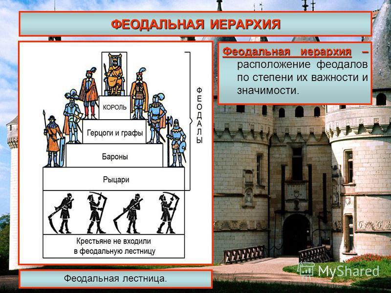ФЕОДАЛЬНАЯ ИЕРАРХИЯ Феодальная иерархия – Феодальная иерархия – расположение феодалов по степени их важности и значимости. Феодальная лестница.
